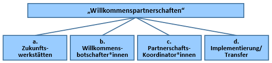 Grafik Willkommenspartnerschaften